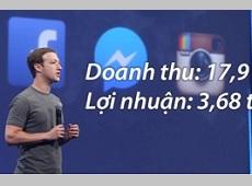Facebook thăng hoa với doanh thu kỷ lục trong năm 2015